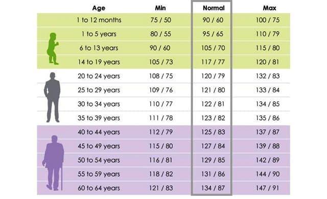 Blood Pressure Chart Medical Chart Help